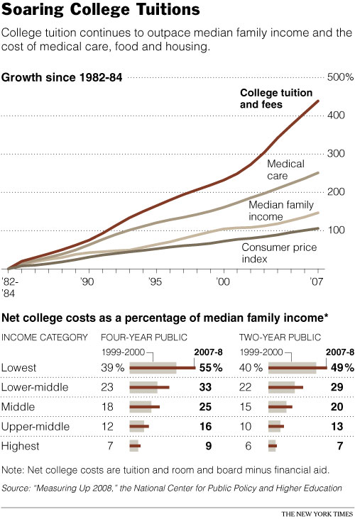Tuition student debt/loan chart