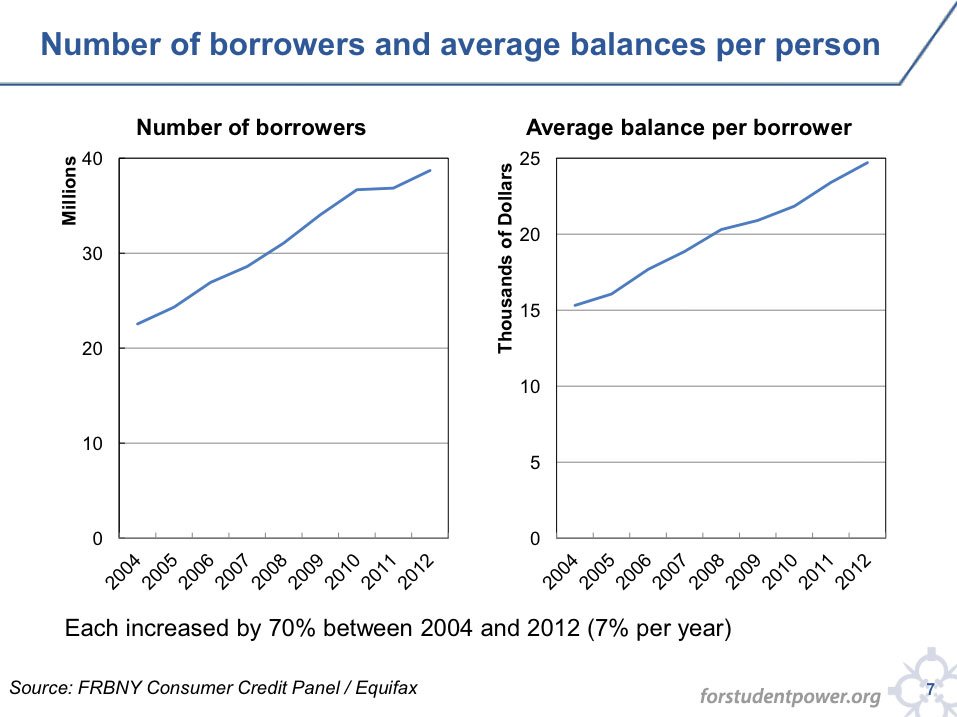 Chart of student loan borrowers and balance per borrower