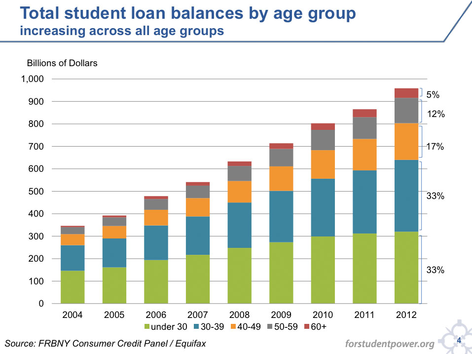 Chart of total student loan balances by age group