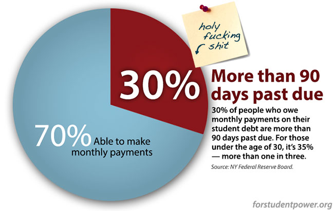 Chart of student loan holders more than 90 days past due