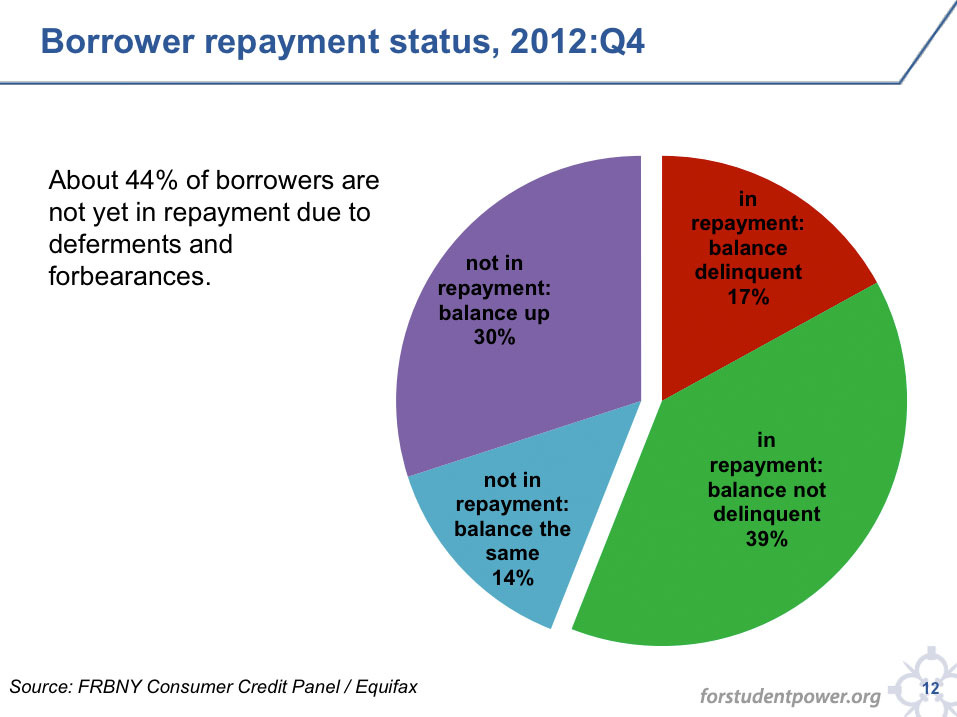 Chart of student loan borrower repayment status delinquent